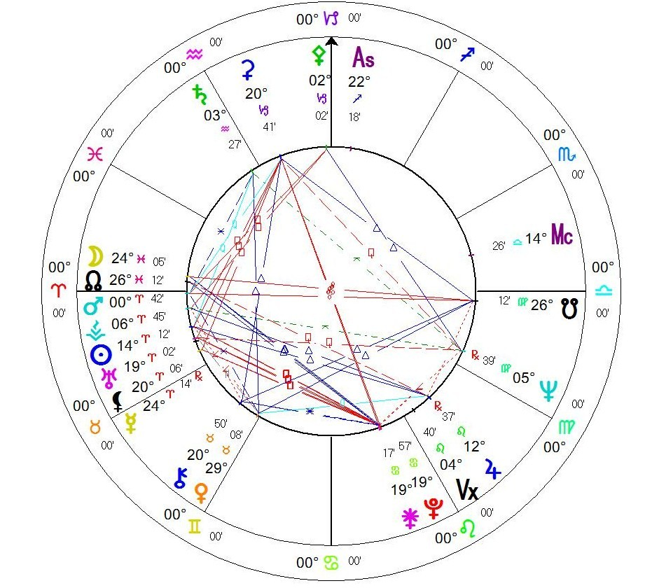 Birth Chart of Anthony Perkins