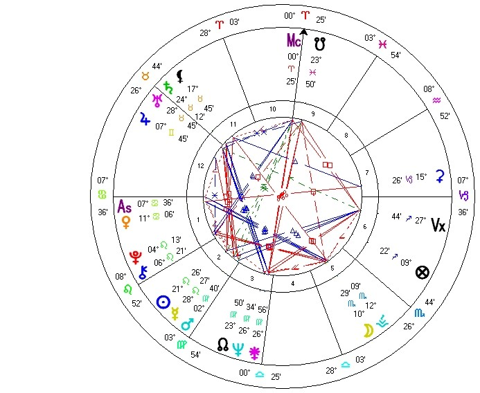 Synastry Studies: Guess the Composite (#1) | The Inner Wheel